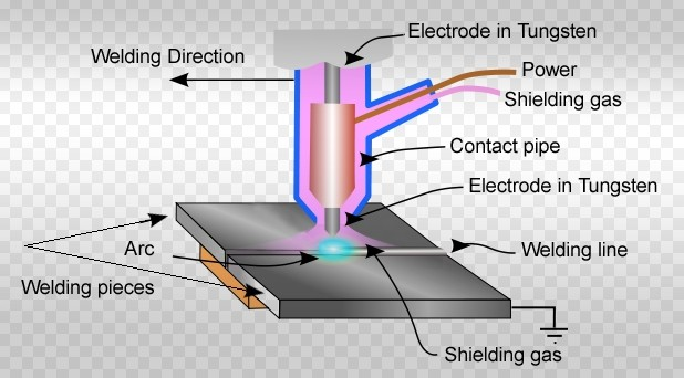 tig welding instruction